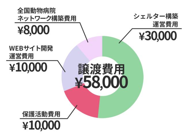 譲渡費用の用途内訳イメージ