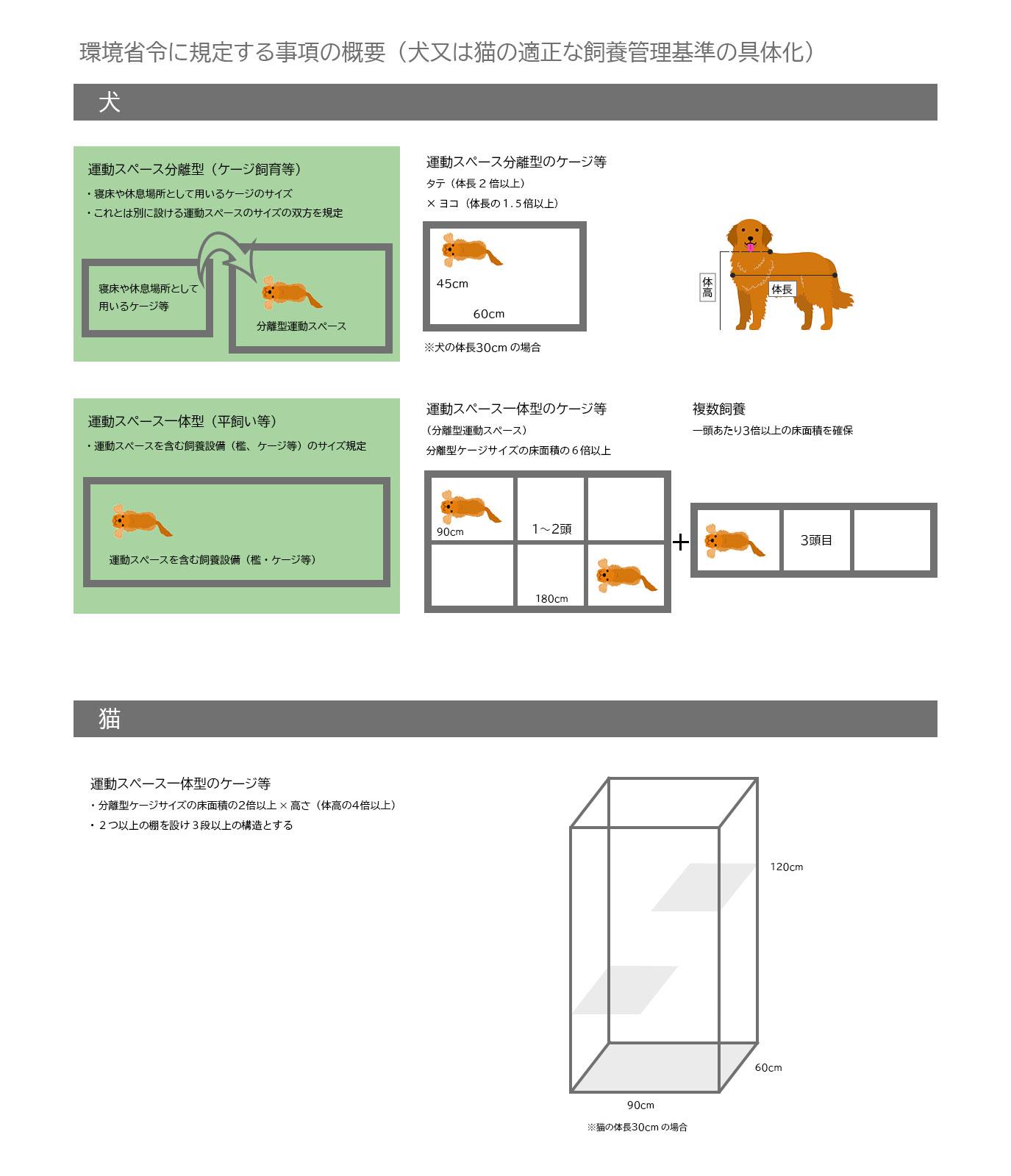 飼養設備の規模について
